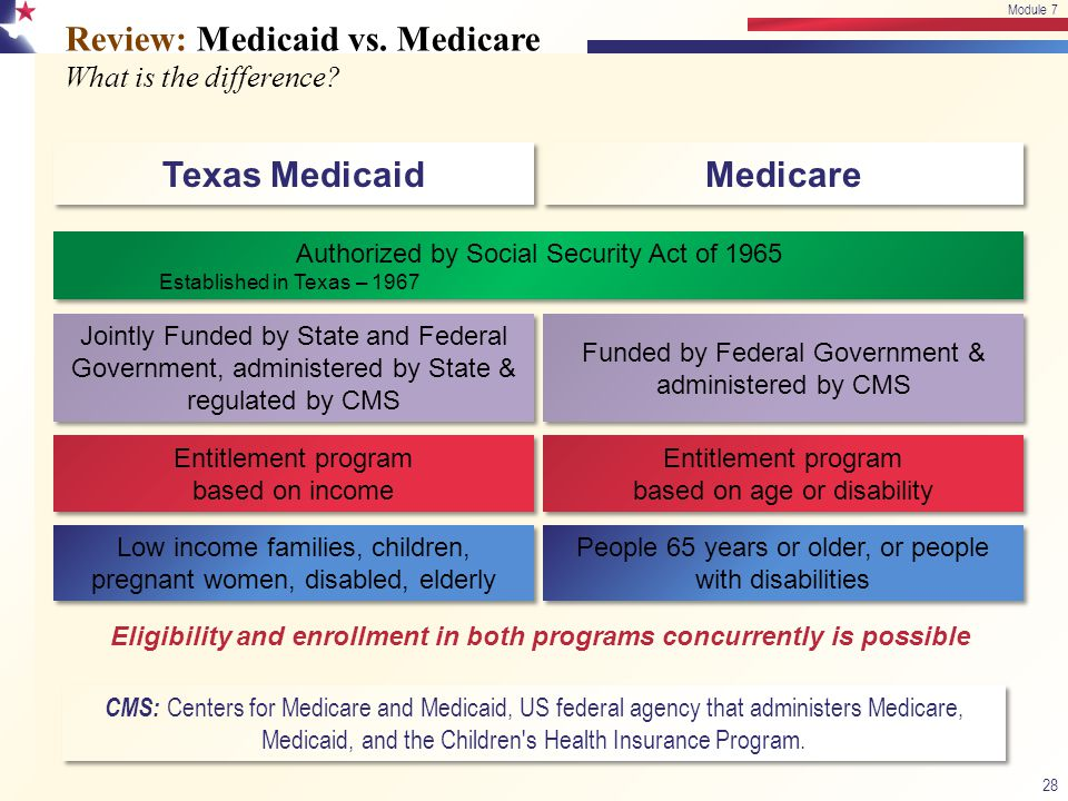 Review: Medicaid vs. Medicare What is the difference? 28 Module 7 Texas Medicaid Medicare Eligibility and enrollment in both programs concurrently is