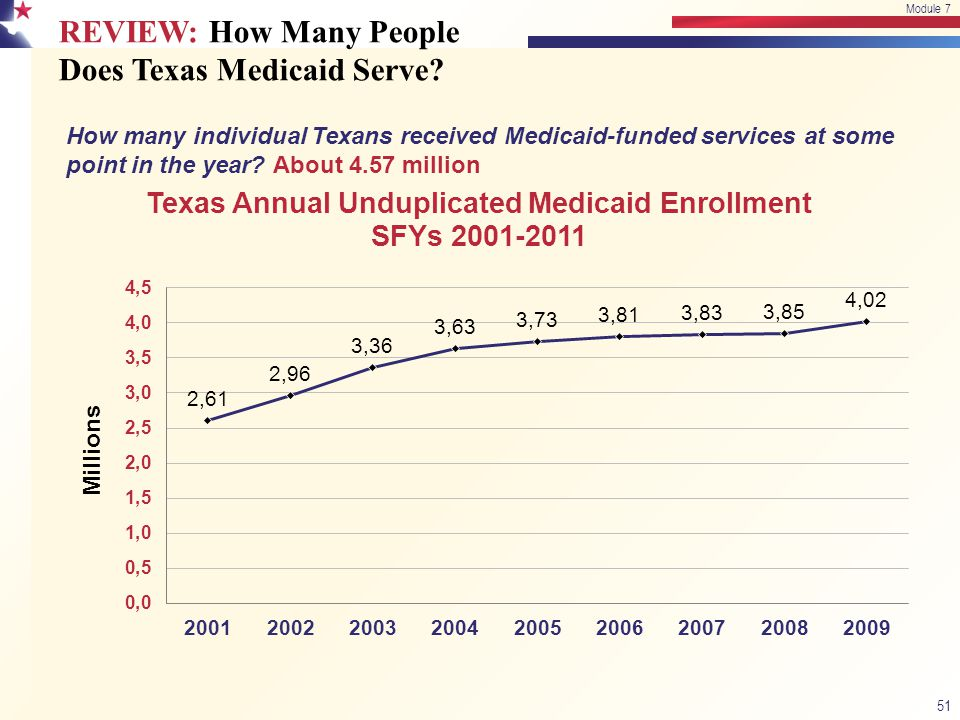 REVIEW: How Many People Does Texas Medicaid Serve? How many individual Texans received Medicaid-funded services at some point in the year? About 4.57