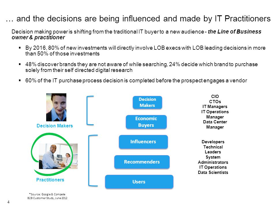 4 Decision making power is shifting from the traditional IT buyer to a new audience - the Line of Business owner & practitioner  By 2016, 80% of new