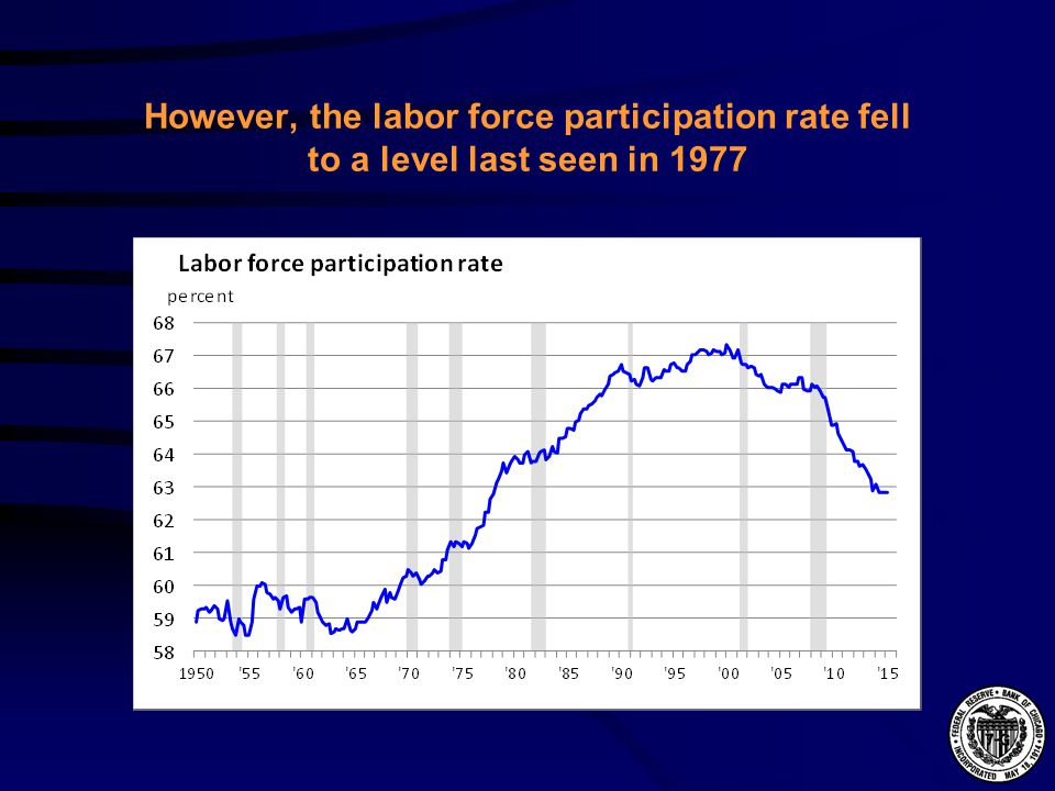 However, the labor force participation rate fell to a level last seen in 1977