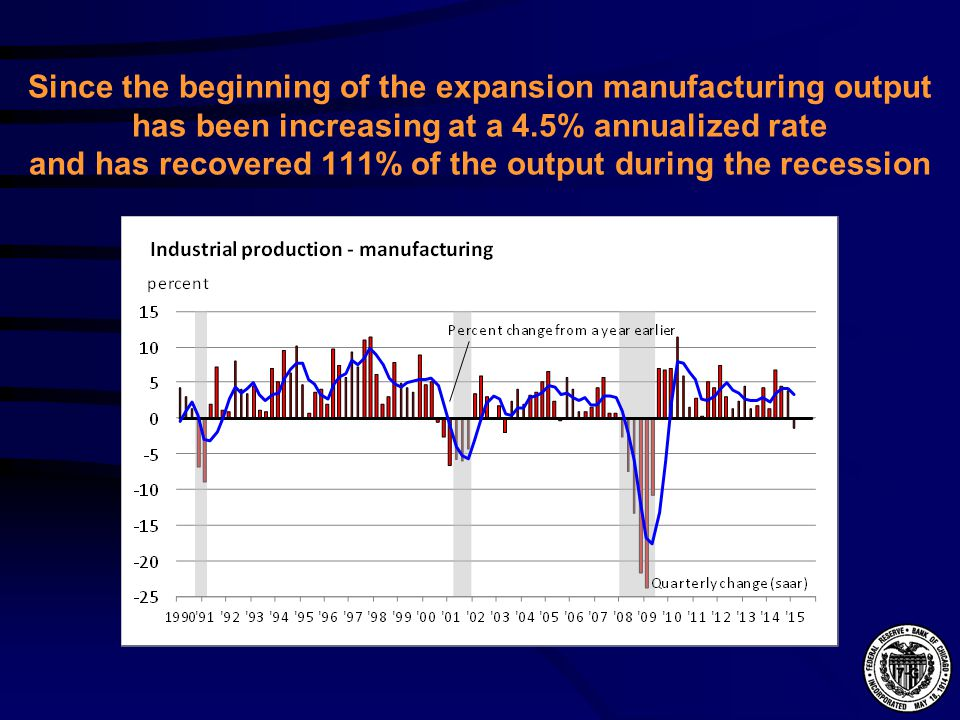 Since the beginning of the expansion manufacturing output has been increasing at a 4.5% annualized rate and has recovered 111% of the output during the recession