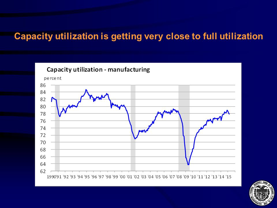 Capacity utilization is getting very close to full utilization
