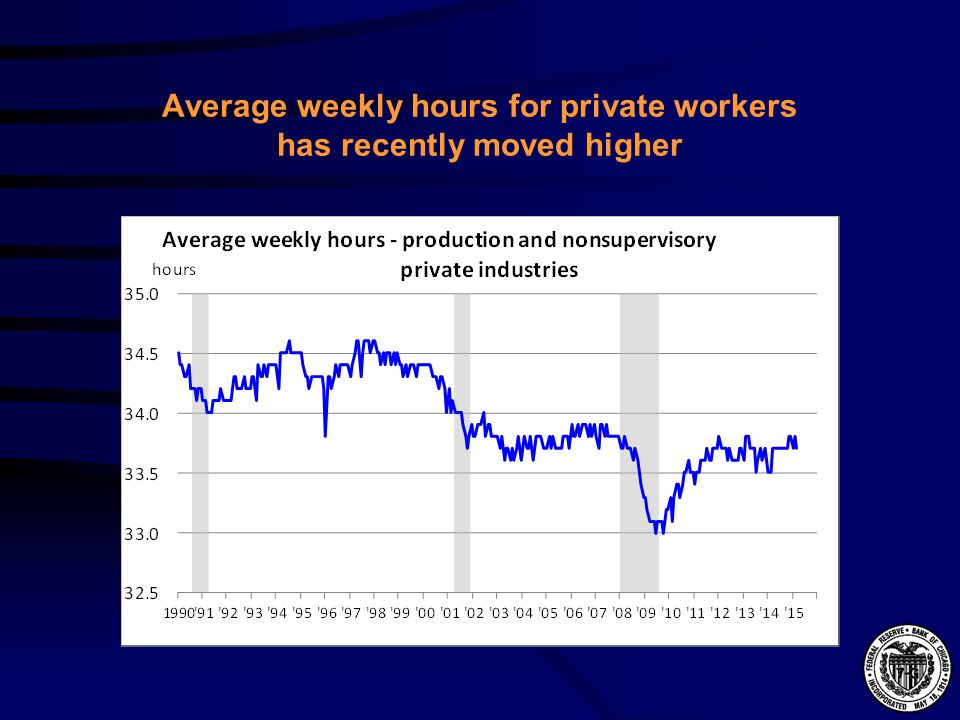 Average weekly hours for private workers has recently moved higher