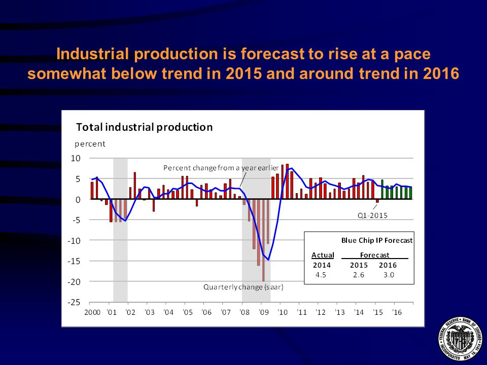Industrial production is forecast to rise at a pace somewhat below trend in 2015 and around trend in 2016