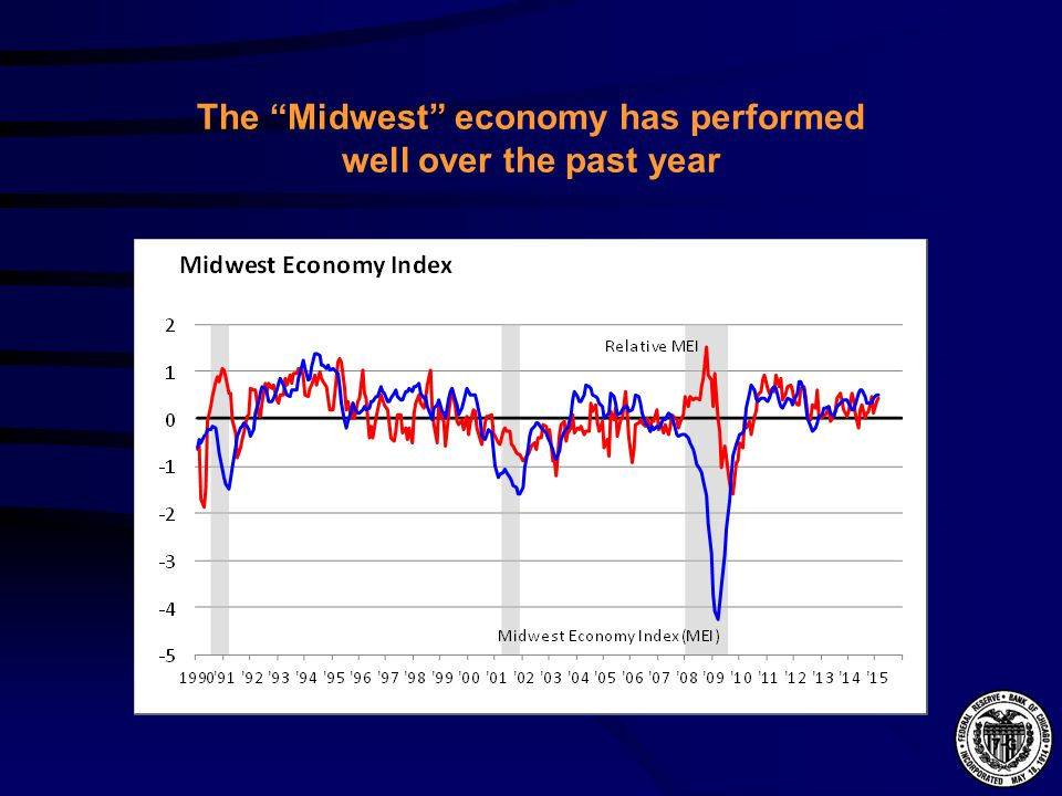 The Midwest economy has performed well over the past year