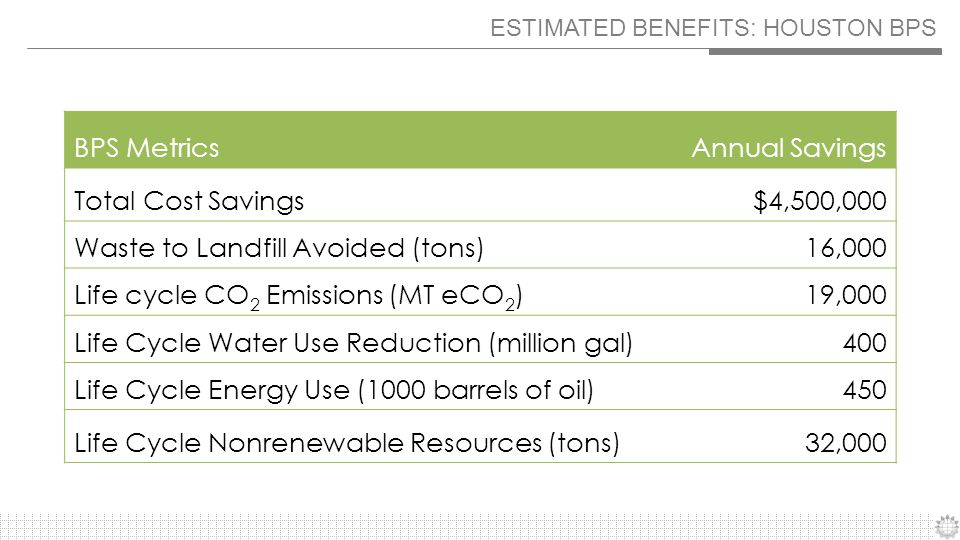 PACE AND BPS Pound-for-pound, material reuse is significantly less energy intensive vs.