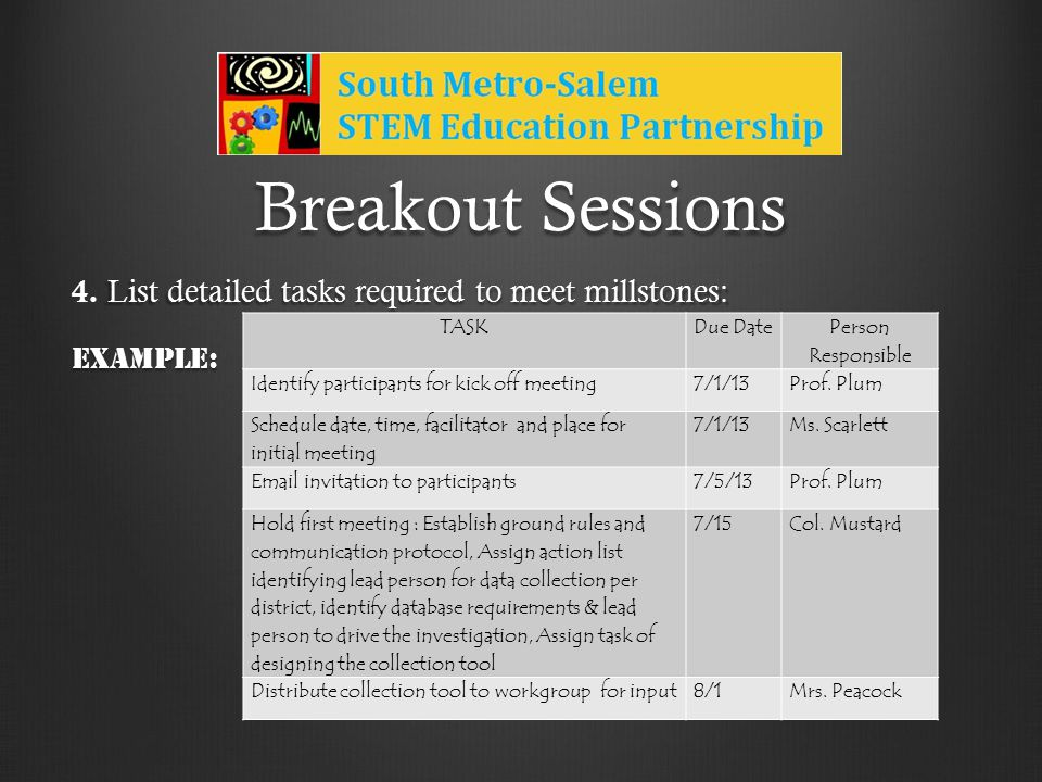Breakout Sessions List detailed tasks required to meet millstones: 4.