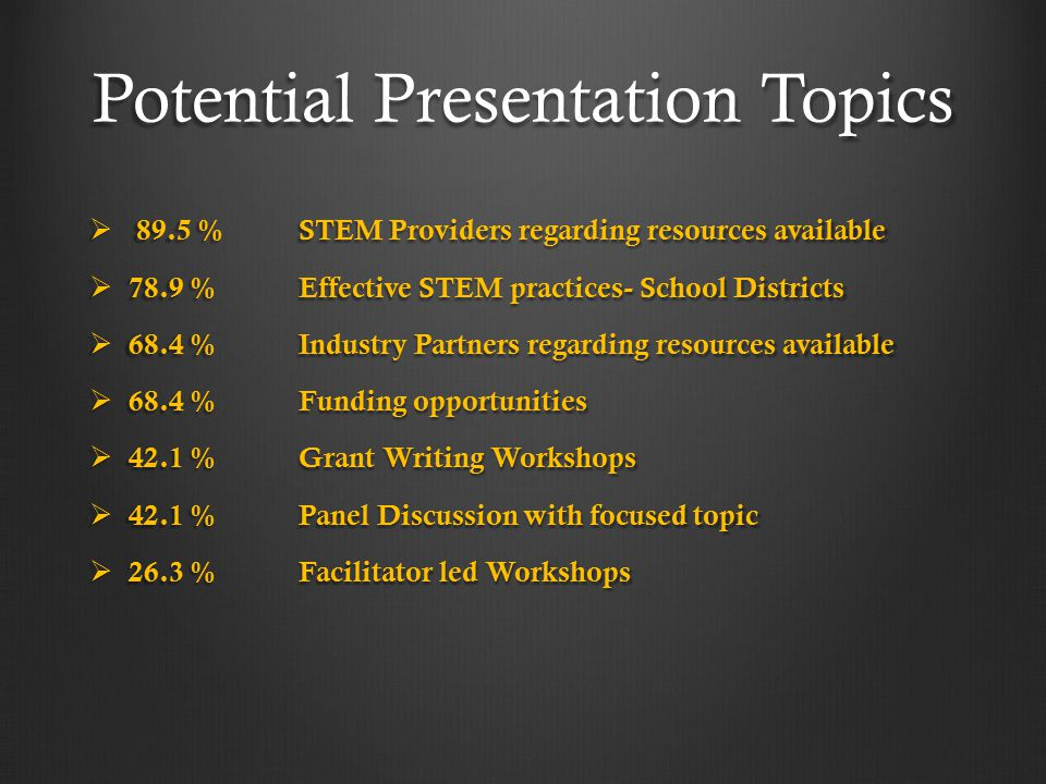 Potential Presentation Topics  89.5 %STEM Providers regarding resources available  78.9 %Effective STEM practices- School Districts  68.4 %Industry Partners regarding resources available  68.4 % Funding opportunities  42.1 %Grant Writing Workshops  42.1 %Panel Discussion with focused topic  26.3 % Facilitator led Workshops
