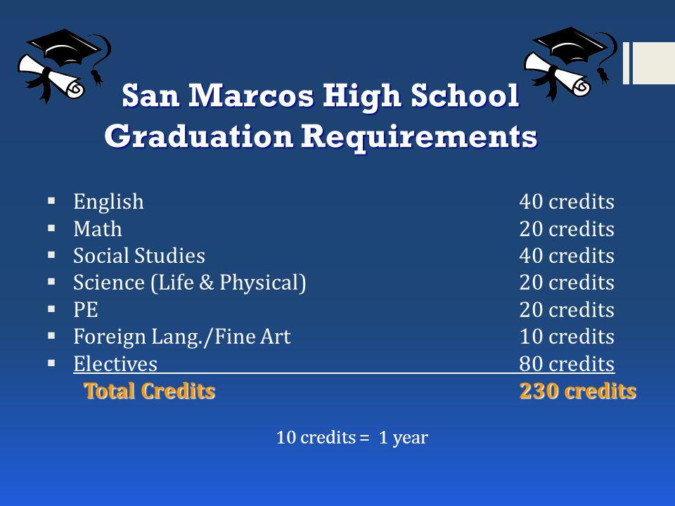 San Marcos High School Graduation Requirements  English40 credits  Math20 credits  Social Studies40 credits  Science (Life & Physical)20 credits  PE20 credits  Foreign Lang./Fine Art10 credits  Electives80 credits Total Credits230 credits 10 credits = 1 year