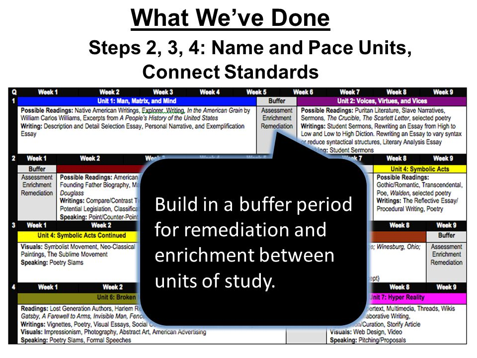 Build in a buffer period for remediation and enrichment between units of study.