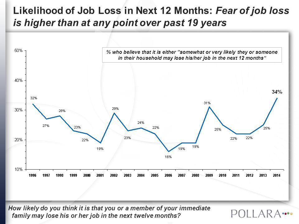 "% who believe that it is either ""somewhat or very likely they or someone in their household may lose his/her job in the next 12 months"" How likely do"