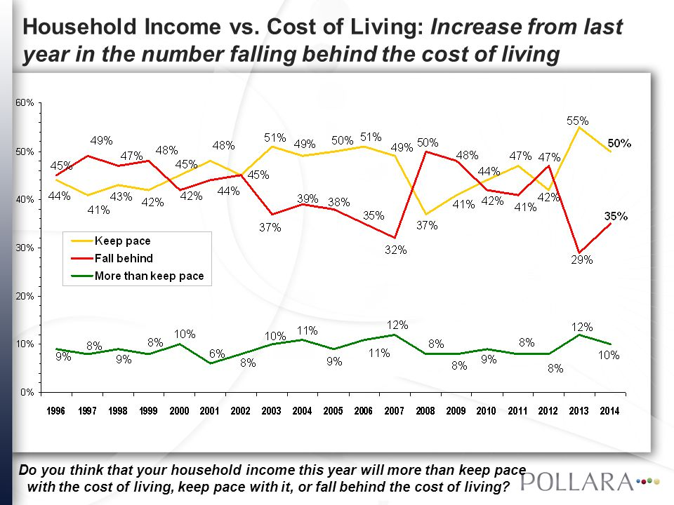 Household Income vs. Cost of Living: Increase from last year in the number falling behind the cost of living Do you think that your household income t