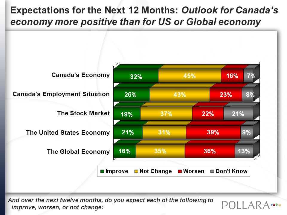 And over the next twelve months, do you expect each of the following to improve, worsen, or not change: Canada's Economy Expectations for Canada's Economy: Optimists outnumber pessimists, but outlook less upbeat than this time last year