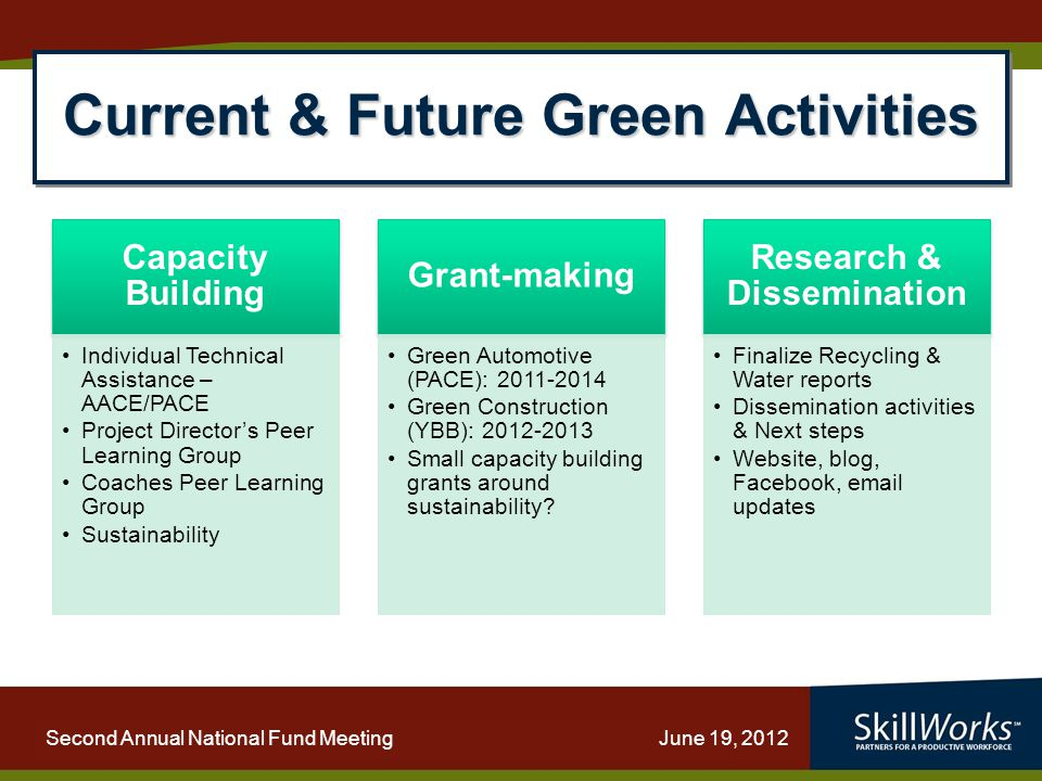 WORKFORCE PARTNERING: Strengthening Capacity Second Annual National Fund Meeting June 19, 2012 Current & Future Green Activities Capacity Building Individual Technical Assistance – AACE/PACE Project Director's Peer Learning Group Coaches Peer Learning Group Sustainability Grant-making Green Automotive (PACE): 2011-2014 Green Construction (YBB): 2012-2013 Small capacity building grants around sustainability.