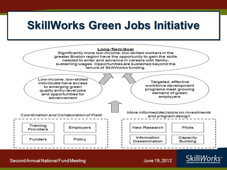 WORKFORCE PARTNERING: Strengthening Capacity Second Annual National Fund Meeting June 19, 2012 SkillWorks Green Jobs Initiative