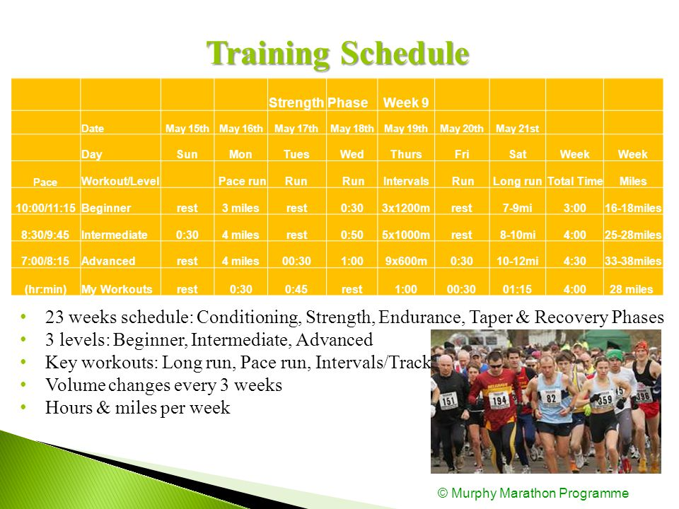 TrainingSchedule Training Schedule StrengthPhaseWeek 9 DateMay 15thMay 16thMay 17thMay 18thMay 19thMay 20thMay 21st DaySunMonTuesWedThursFriSatWeek Pace Workout/Level Pace runRun Intervals RunLong runTotal TimeMiles 10:00/11:15Beginnerrest3 milesrest0:303x1200mrest7-9mi3:0016-18miles 8:30/9:45Intermediate0:304 milesrest0:505x1000mrest8-10mi4:0025-28miles 7:00/8:15Advancedrest4 miles00:301:009x600m0:3010-12mi4:3033-38miles (hr:min)My Workoutsrest0:300:45rest1:0000:3001:154:0028 miles 23 weeks schedule: Conditioning, Strength, Endurance, Taper & Recovery Phases 3 levels: Beginner, Intermediate, Advanced Key workouts: Long run, Pace run, Intervals/Track Volume changes every 3 weeks Hours & miles per week © Murphy Marathon Programme