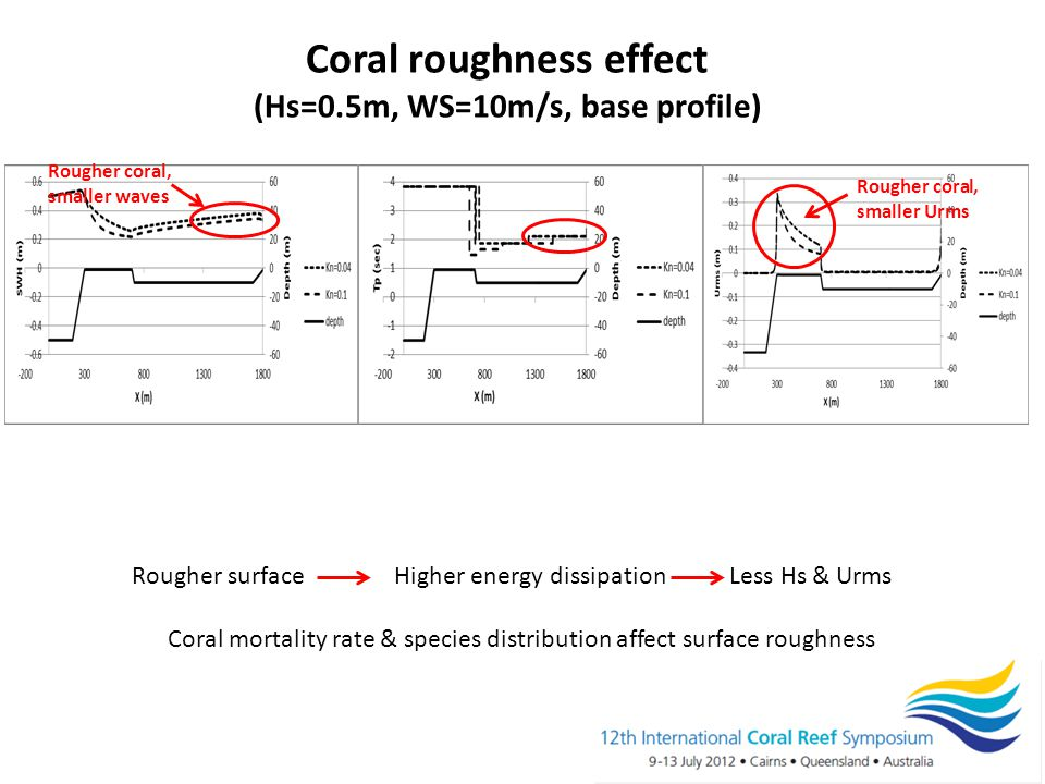 Coral roughness effect (Hs=0.5m, WS=10m/s, base profile) Rougher coral, smaller waves Rougher surface Higher energy dissipation Less Hs & Urms Coral mortality rate & species distribution affect surface roughness Rougher coral, smaller Urms
