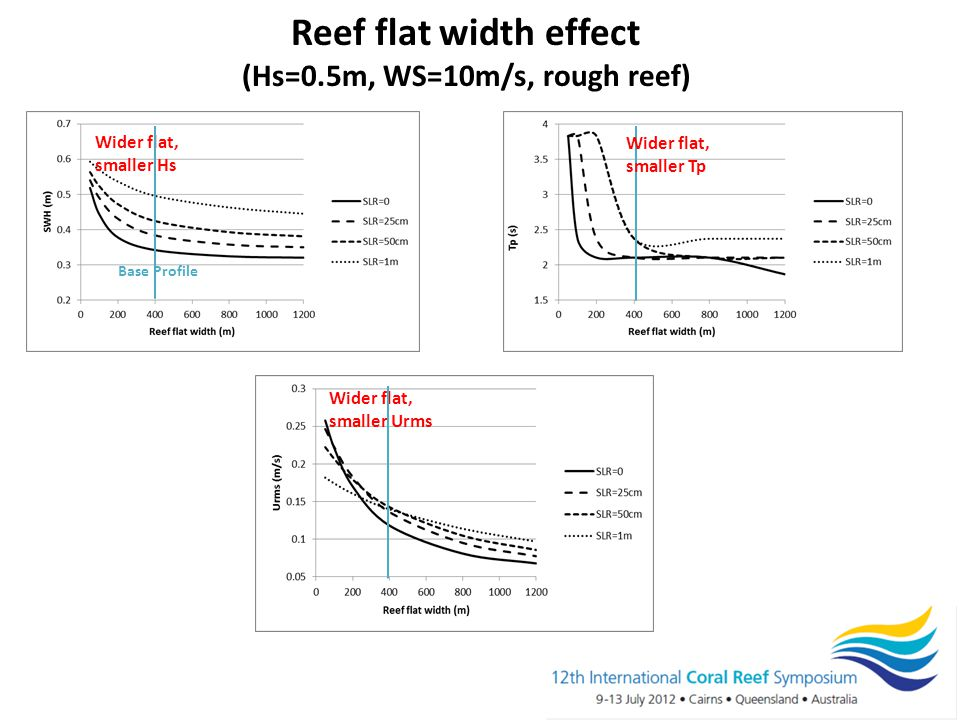 Reef flat width effect (Hs=0.5m, WS=10m/s, rough reef) Wider flat, smaller Hs Base Profile Wider flat, smaller Urms Wider flat, smaller Tp