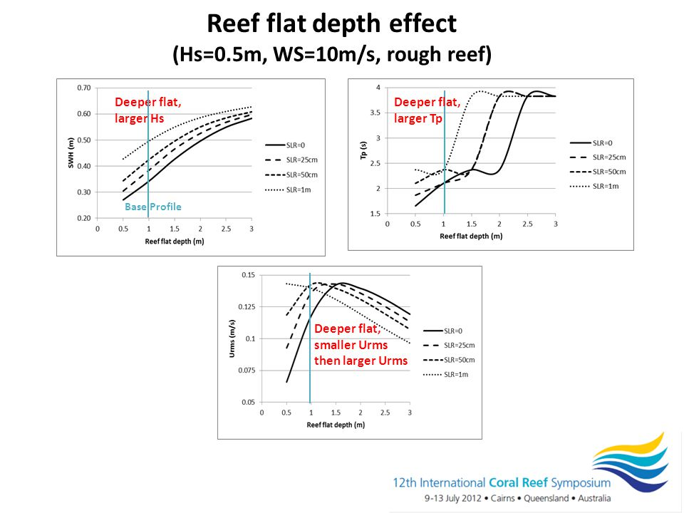 Reef flat depth effect (Hs=0.5m, WS=10m/s, rough reef) Deeper flat, larger Hs Base Profile Deeper flat, smaller Urms then larger Urms Deeper flat, larger Tp