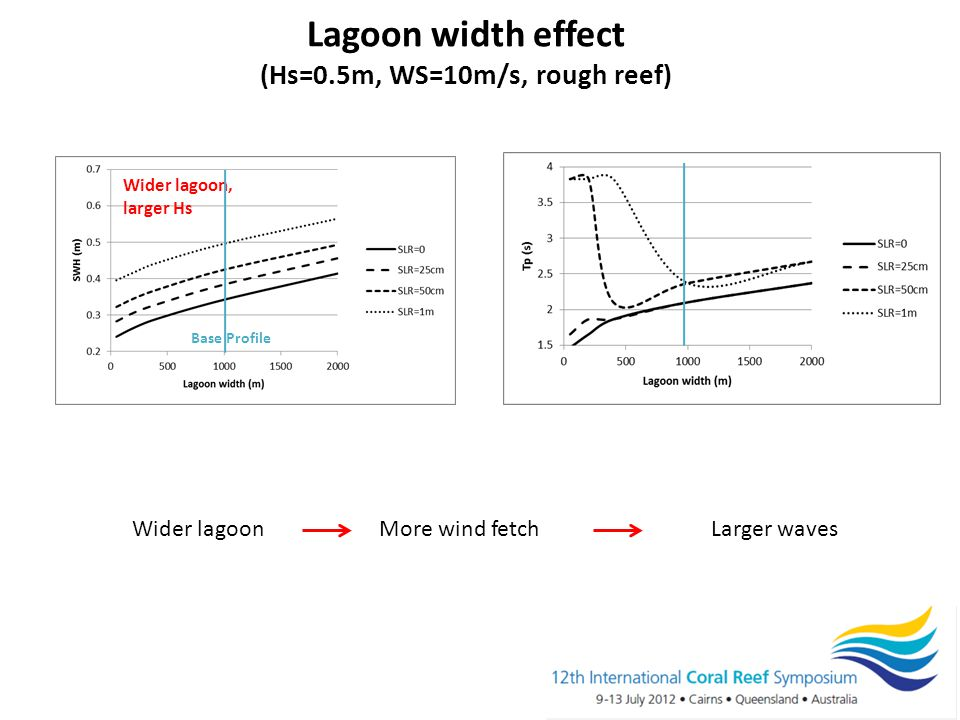 Lagoon width effect (Hs=0.5m, WS=10m/s, rough reef) Wider lagoon More wind fetch Larger waves Wider lagoon, larger Hs Base Profile