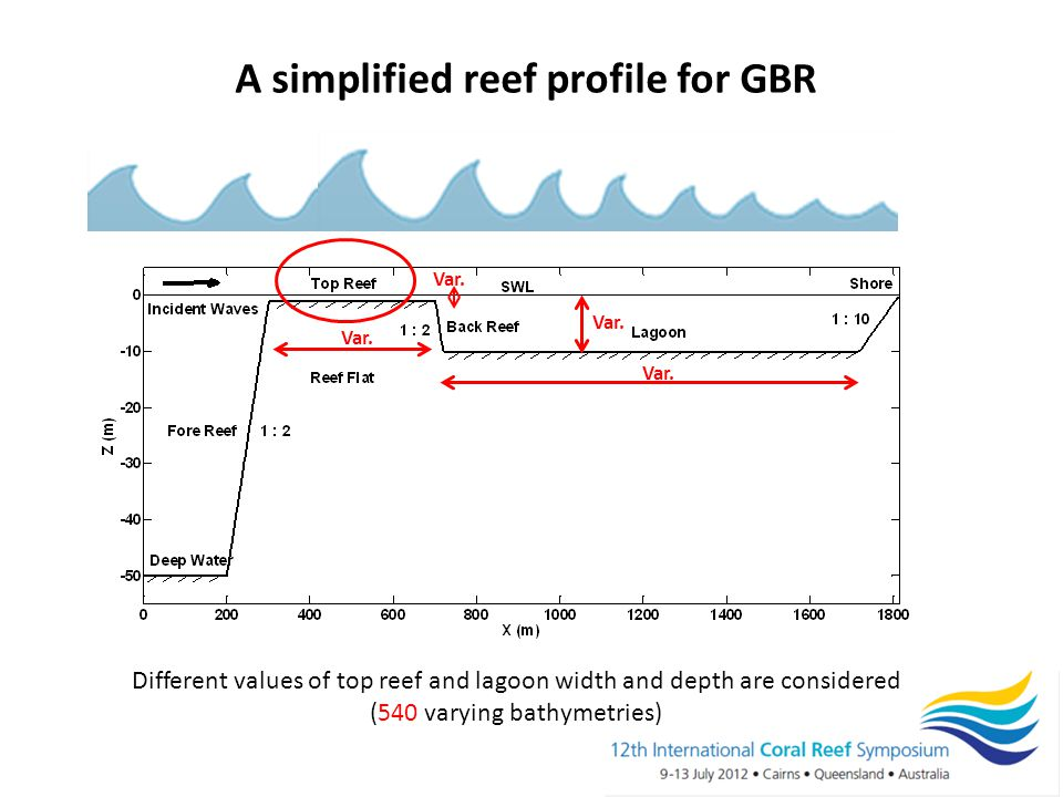 A simplified reef profile for GBR Increased sediment supply (partial buffering) Different values of top reef and lagoon width and depth are considered (540 varying bathymetries) Var.