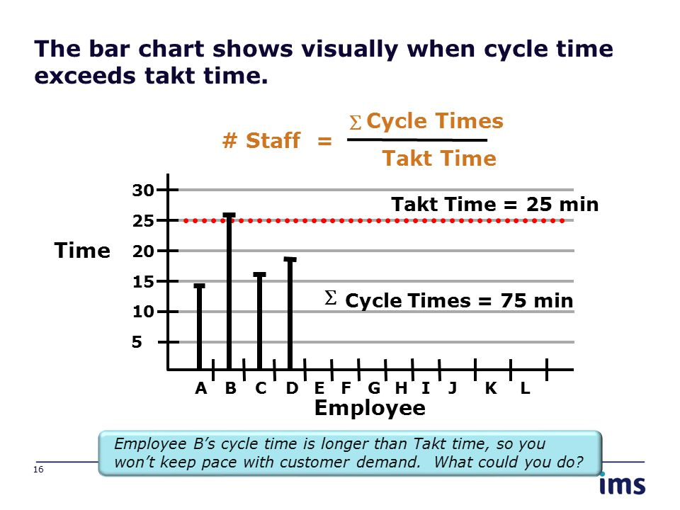 The bar chart shows visually when cycle time exceeds takt time. 16 Time Employee 5 10 15 30 20 25 ABCDEFGHIJKL Takt Time = 25 min  Cycle Times = 75 m