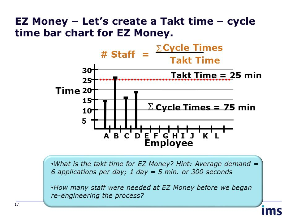 EZ Money – Let's create a Takt time – cycle time bar chart for EZ Money. 17 Time Employee 5 10 15 30 20 25 ABCDEFGHIJKL Takt Time = 25 min  Cycle Tim