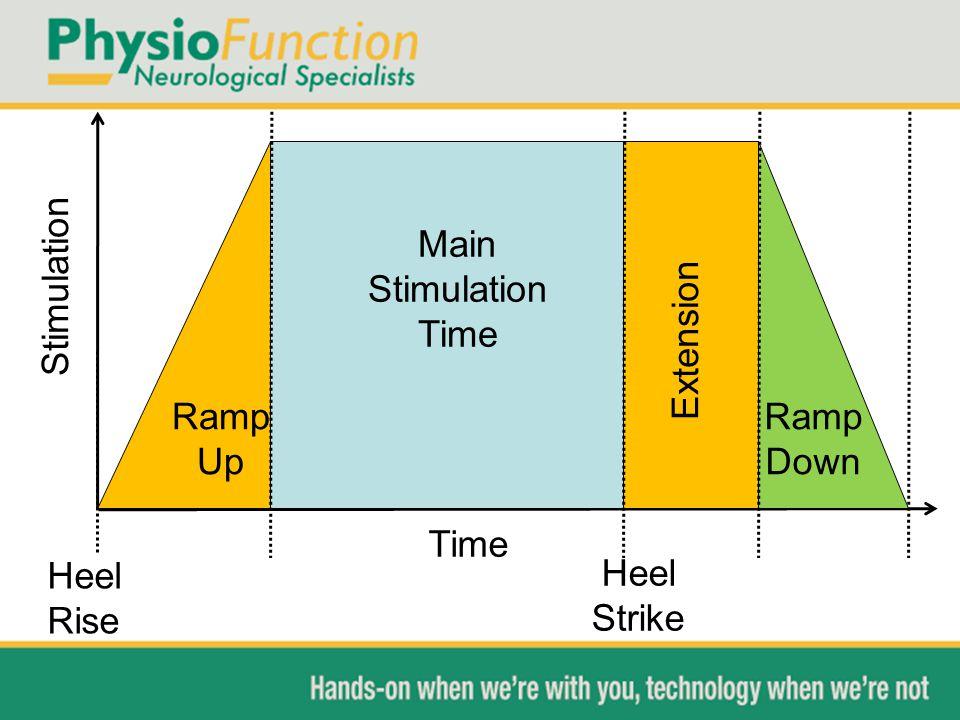 Stimulation Main Stimulation Time Extension Ramp Up Ramp Down Time Heel Rise Heel Strike