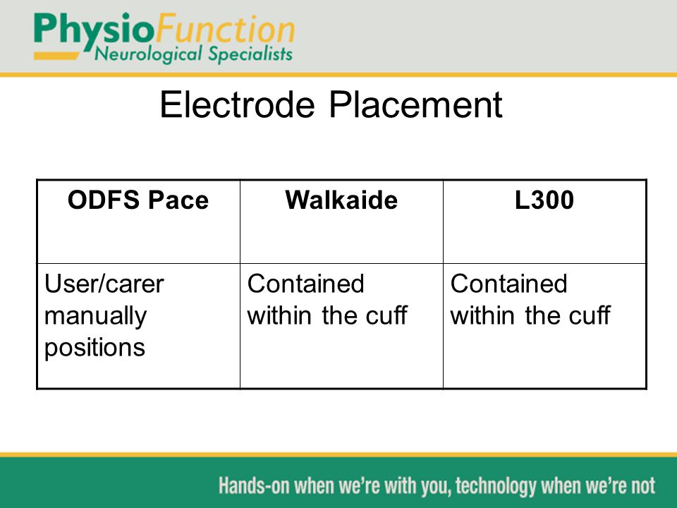 Electrode Placement ODFS PaceWalkaideL300 User/carer manually positions Contained within the cuff