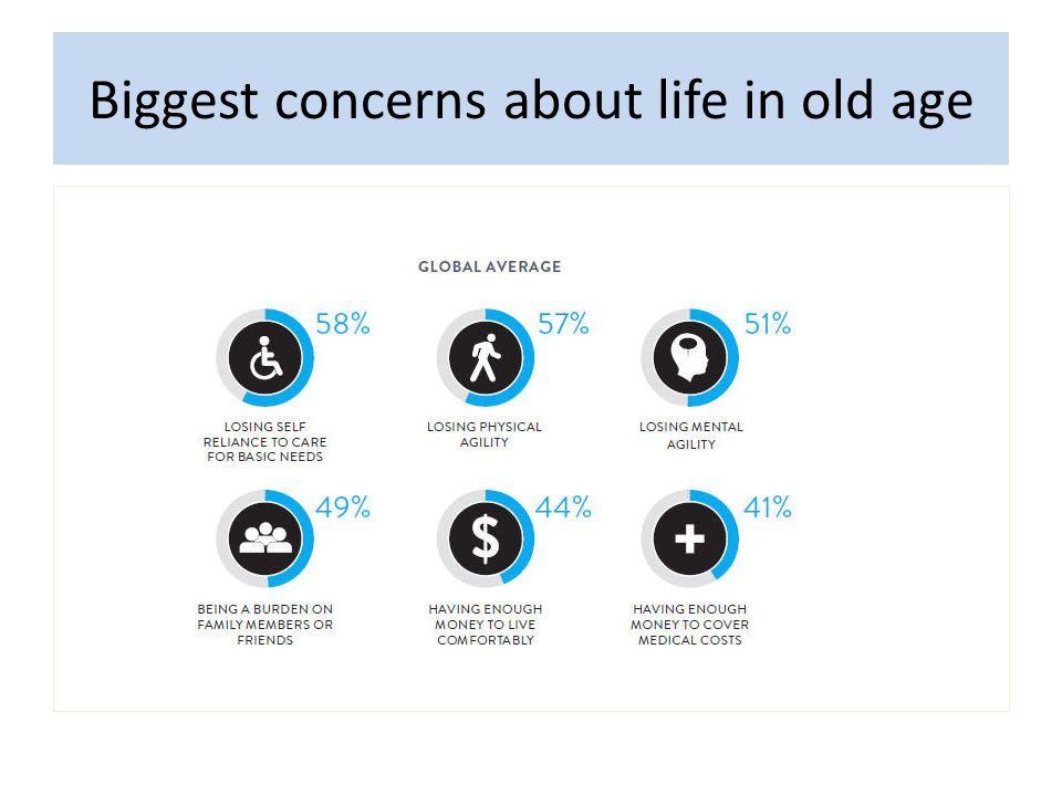 Biggest concerns about life in old age