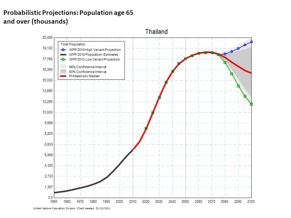 Probabilistic Projections: Population age 65 and over (thousands)