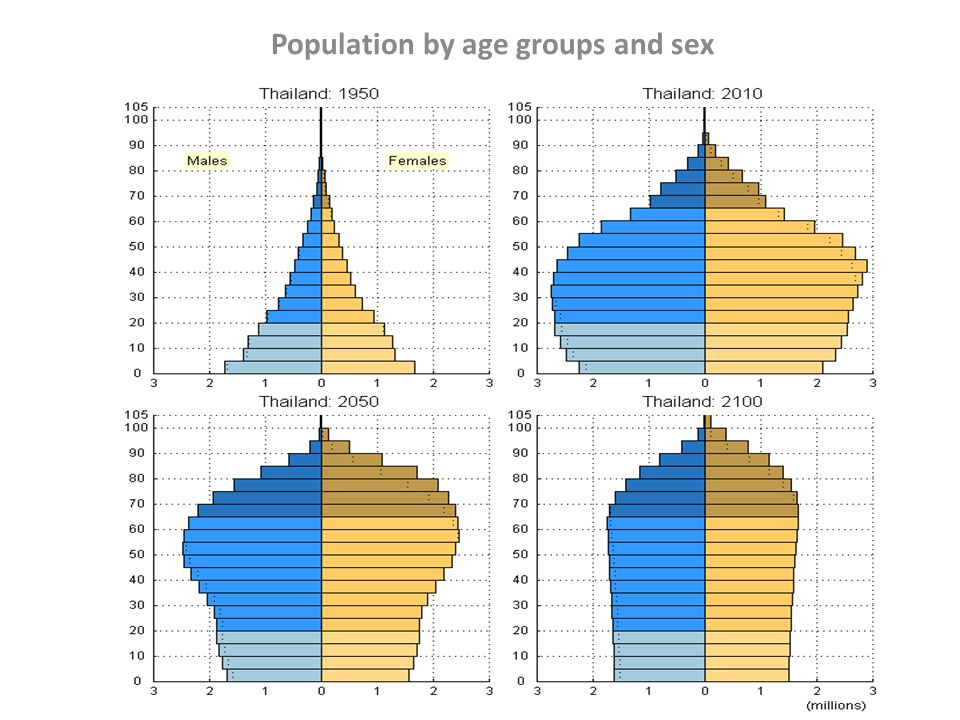 Population by age groups and sex
