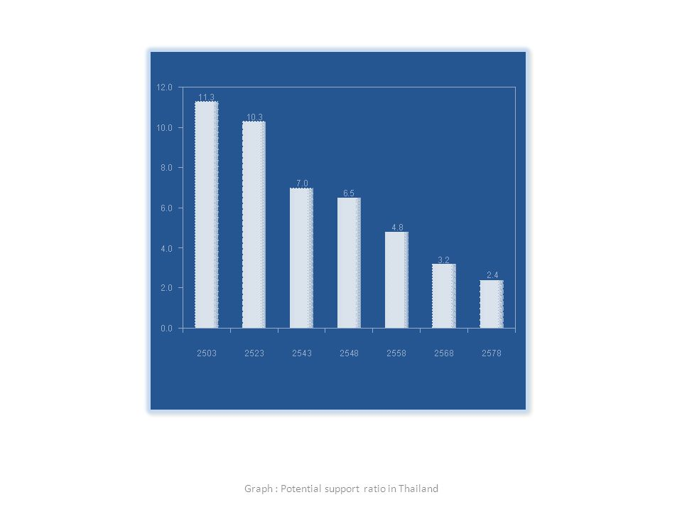 Graph : Potential support ratio in Thailand