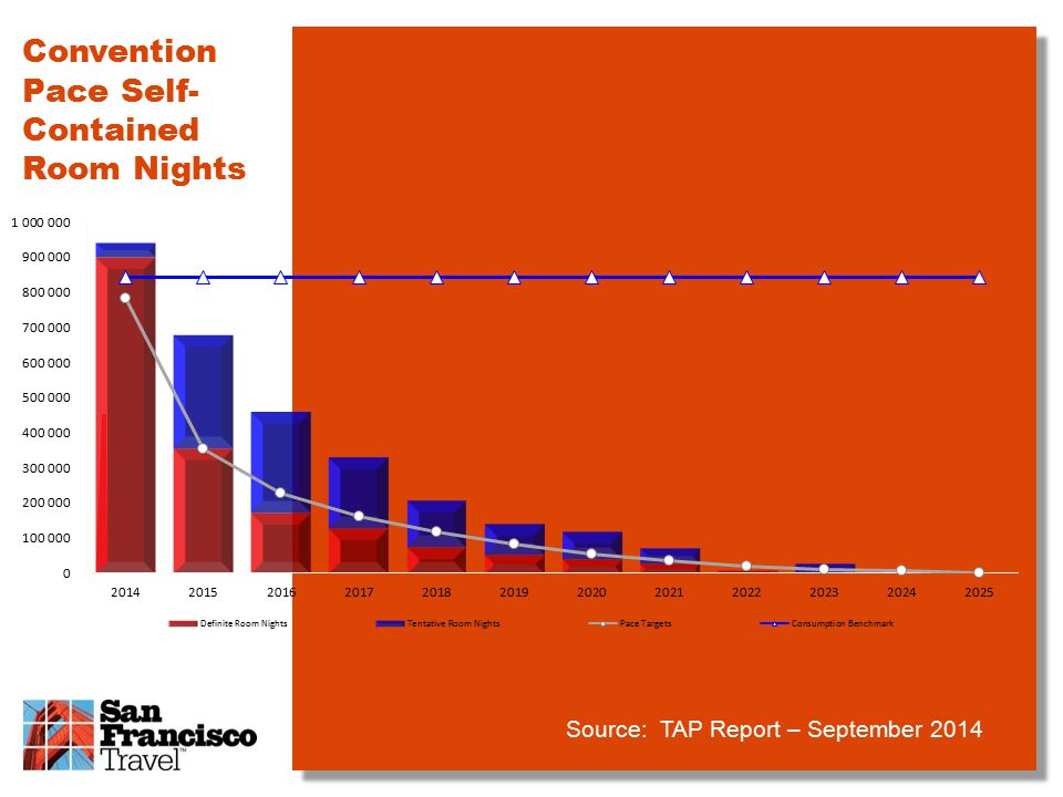 Convention Pace Self- Contained Room Nights Source: TAP Report – September 2014