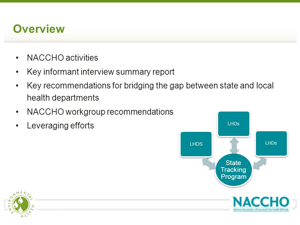 Overview NACCHO activities Key informant interview summary report Key recommendations for bridging the gap between state and local health departments NACCHO workgroup recommendations Leveraging efforts State Tracking Program LHDSLHDs