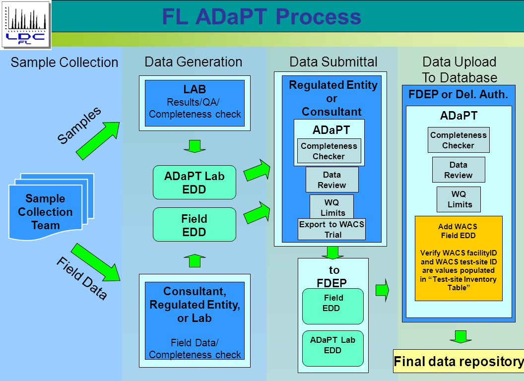 FL ADaPT Process Field EDD Sample Collection Team ADaPT Lab EDD Final data repository LAB Results/QA/ Completeness check Sample Collection Data GenerationData SubmittalData Upload To Database Consultant, Regulated Entity, or Lab Field Data/ Completeness check Samples Field Data Regulated Entity or Consultant Completeness Checker ADaPT to FDEP Field EDD ADaPT Lab EDD FDEP or Del.