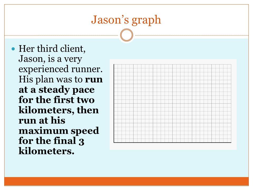 Jason's graph Her third client, Jason, is a very experienced runner.