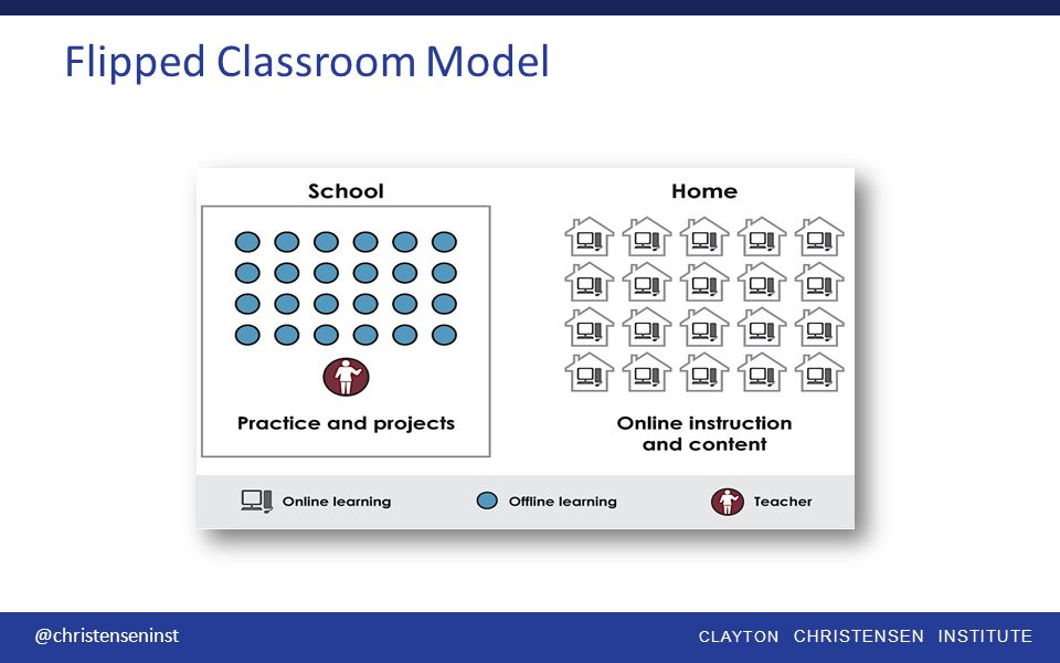 CLAYTON CHRISTENSEN INSTITUTE @christenseninst Flipped Classroom Model