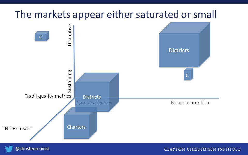 Clayton christensen institute @christenseninst The markets appear either saturated or small Core academicsNonconsumption Sustaining Disruptive No Excuses Trad'l quality metrics Districts Charters Districts C C C C