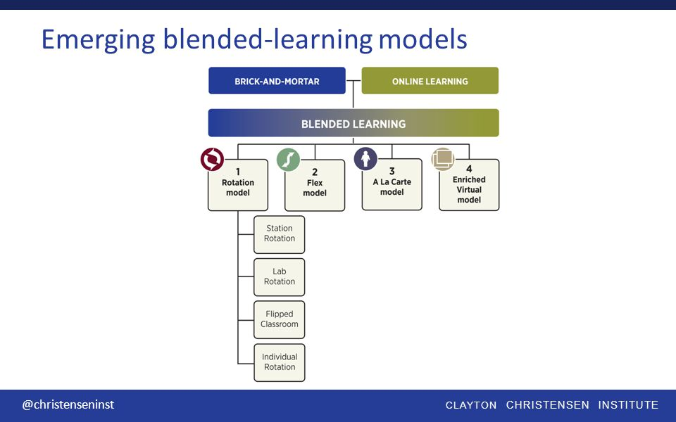 CLAYTON CHRISTENSEN INSTITUTE @christenseninst Emerging blended-learning models