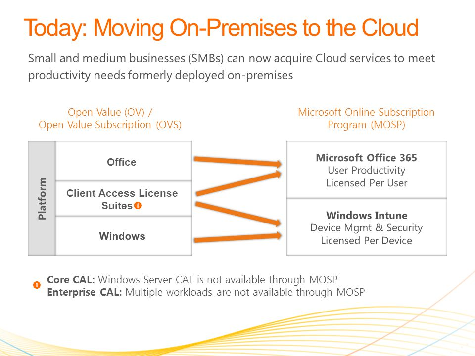 Small and medium businesses (SMBs) can now acquire Cloud services to meet productivity needs formerly deployed on-premises Open Value (OV) / Open Value Subscription (OVS) Microsoft Online Subscription Program (MOSP) Windows Client Access License Suites  Office Windows Intune Device Mgmt & Security Licensed Per Device Microsoft Office 365 User Productivity Licensed Per User Platform Core CAL: Windows Server CAL is not available through MOSP Enterprise CAL: Multiple workloads are not available through MOSP 
