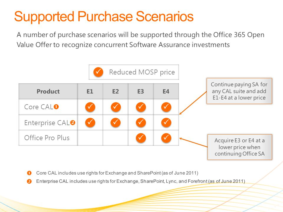 A number of purchase scenarios will be supported through the Office 365 Open Value Offer to recognize concurrent Software Assurance investments ProductE1E2E3 Core CAL  Enterprise CAL  Office Pro Plus E4 Reduced MOSP price Continue paying SA for any CAL suite and add E1-E4 at a lower price Acquire E3 or E4 at a lower price when continuing Office SA Core CAL includes use rights for Exchange and SharePoint (as of June 2011)  Enterprise CAL includes use rights for Exchange, SharePoint, Lync, and Forefront (as of June 2011) ❷