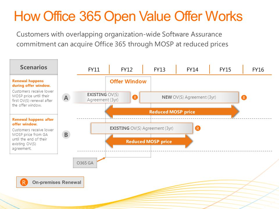 Platform OVS Customer Situation: Software development firm wants to move to the cloud in the middle of Year 1 of their OVS term Business requirements: Move Email, Collaboration, Conferencing, IM, and Office to the cloud Benefit: Transition to the cloud at your pace; acquire Online Services and receive a lower price on MOSP Office 365 E3 Windows Intune OVS expiration E ND Y EAR 1E ND Y EAR 2E ND Y EAR 3S TART OVS S TART Y EAR 4 Add Office 365 Plan E3 seats via MOSP and receive lower price for overlapping CAL Suite SA and Office Pro Plus SA   Full transition to Office 365 Plan E3 at OVS expiration (note: customers in this scenario will need to separately acquire Windows Server CAL on-premises to maintain equivalent workloads) ❷ ❷