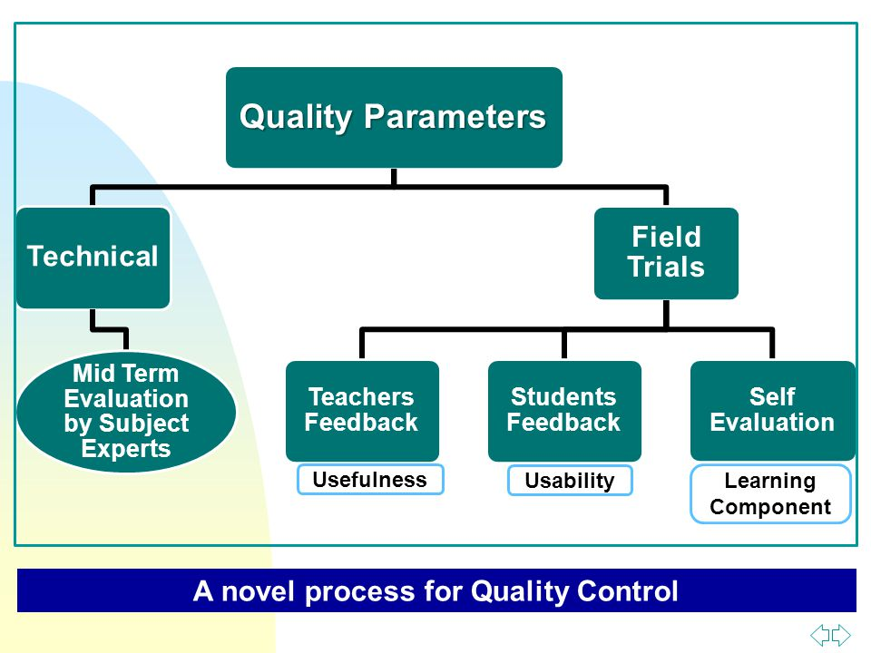 Quality Parameters Technical Mid Term Evaluation by Subject Experts Field Trials Teachers Feedback Students Feedback Self Evaluation Usefulness Usability Learning Component A novel process for Quality Control