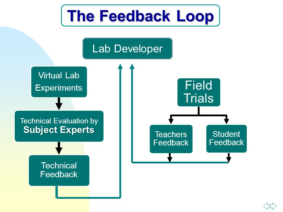 Virtual Lab Experiments Subject Experts Technical Evaluation by Subject Experts Technical Feedback Lab Developer Field Trials Teachers Feedback Student Feedback The Feedback Loop