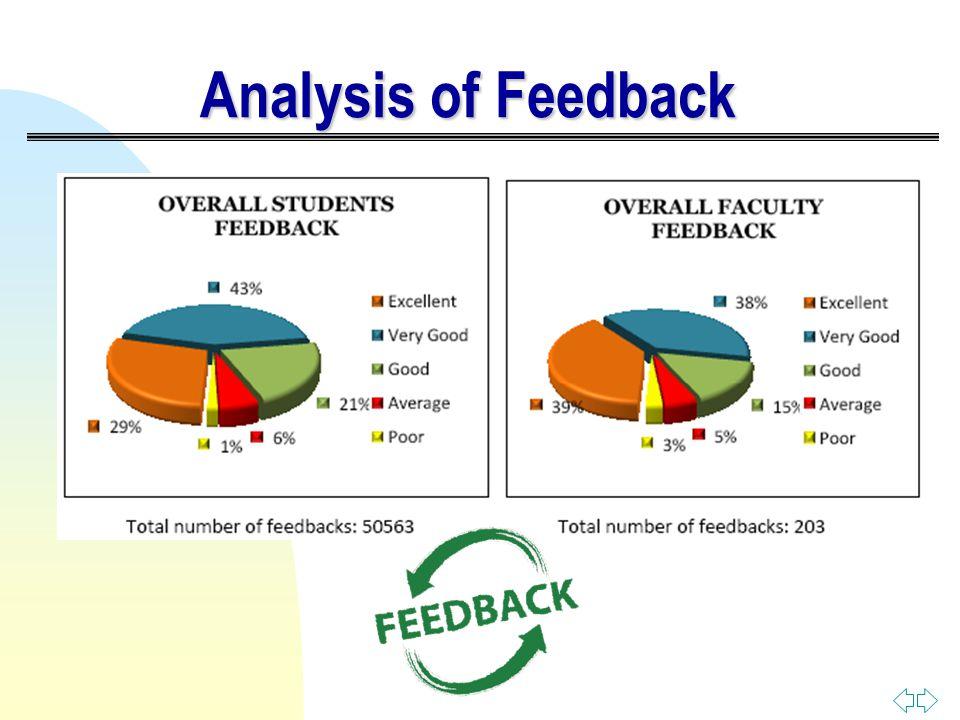 Analysis of Feedback