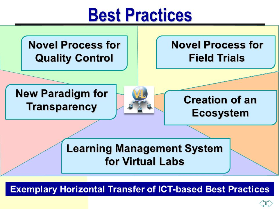 Best Practices Novel Process for Quality Control Novel Process for Field Trials Exemplary Horizontal Transfer of ICT-based Best Practices New Paradigm for Transparency Creation of an Ecosystem Learning Management System for Virtual Labs