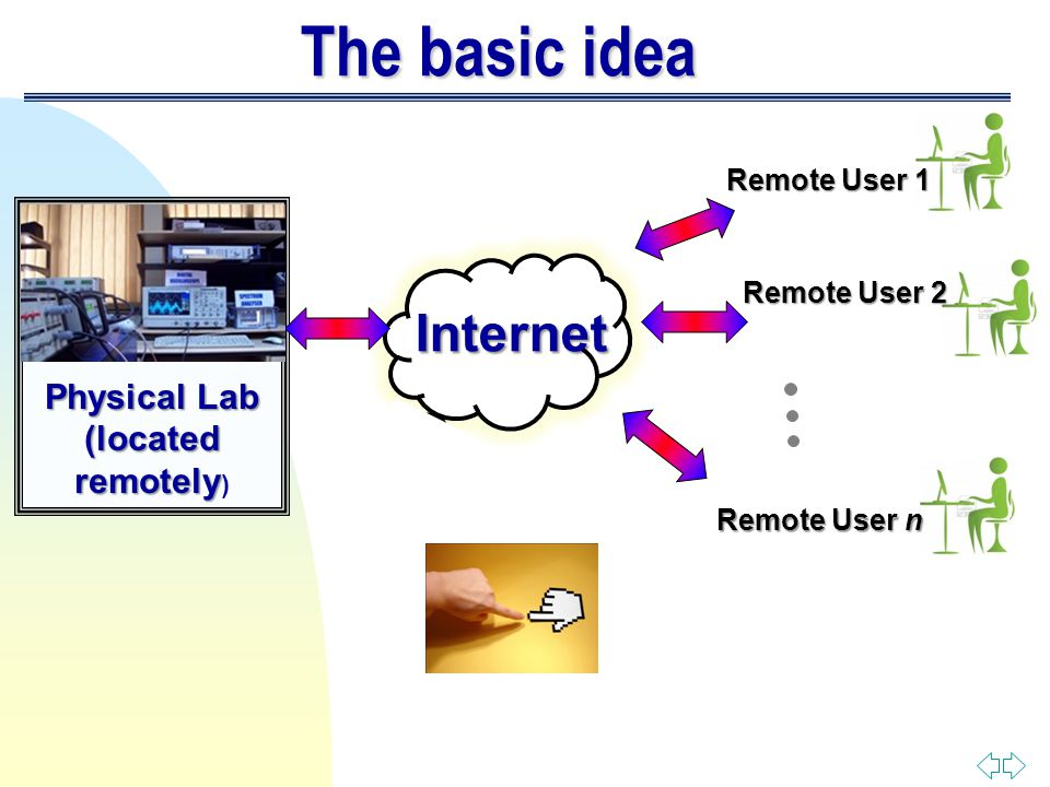 The basic idea Physical Lab (located remotely (located remotely ) Internet Remote User 1 Remote User 2 Remote User n