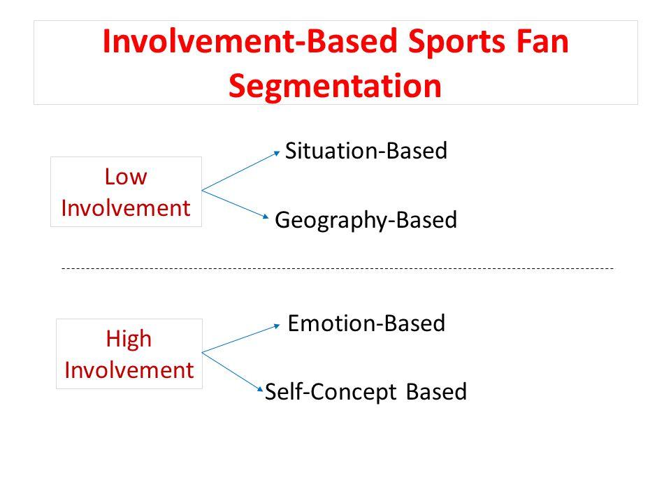 Involvement-Based Sports Fan Segmentation Situation-Based Geography-Based Emotion-Based Self-Concept Based Low Involvement High Involvement