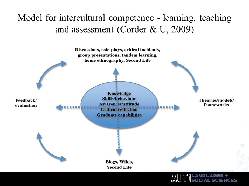 Model for intercultural competence - learning, teaching and assessment (Corder & U, 2009)